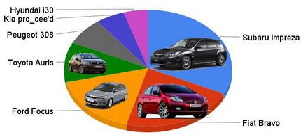 Ranking de Motorpasión, mejores compactos 2007